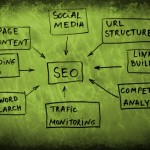 Best SEO Factors